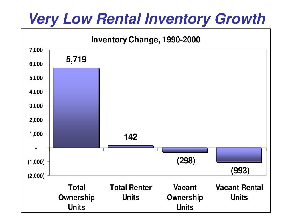 Very Low Rental Inventory Growth