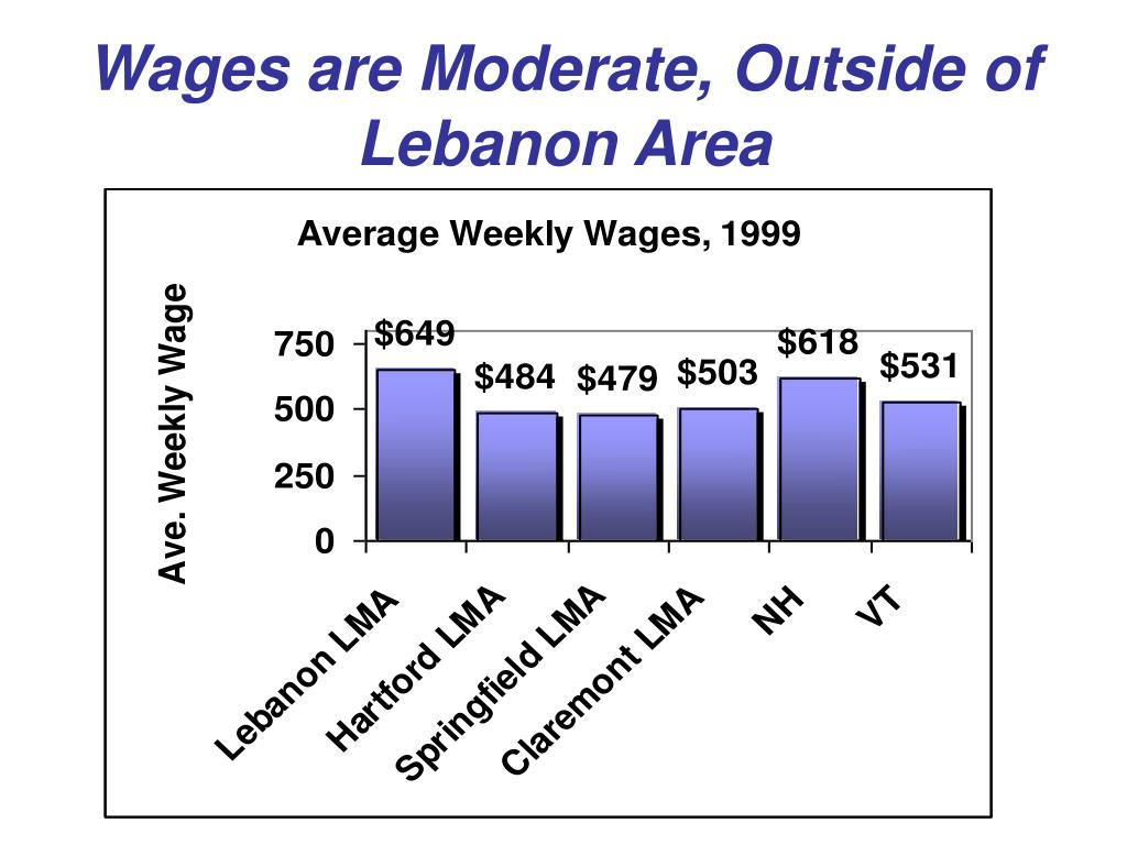 Wages are Moderate, Outside of Lebanon Area