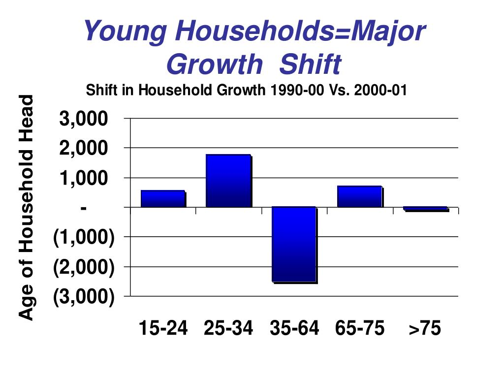 Young Households=Major Growth  Shift