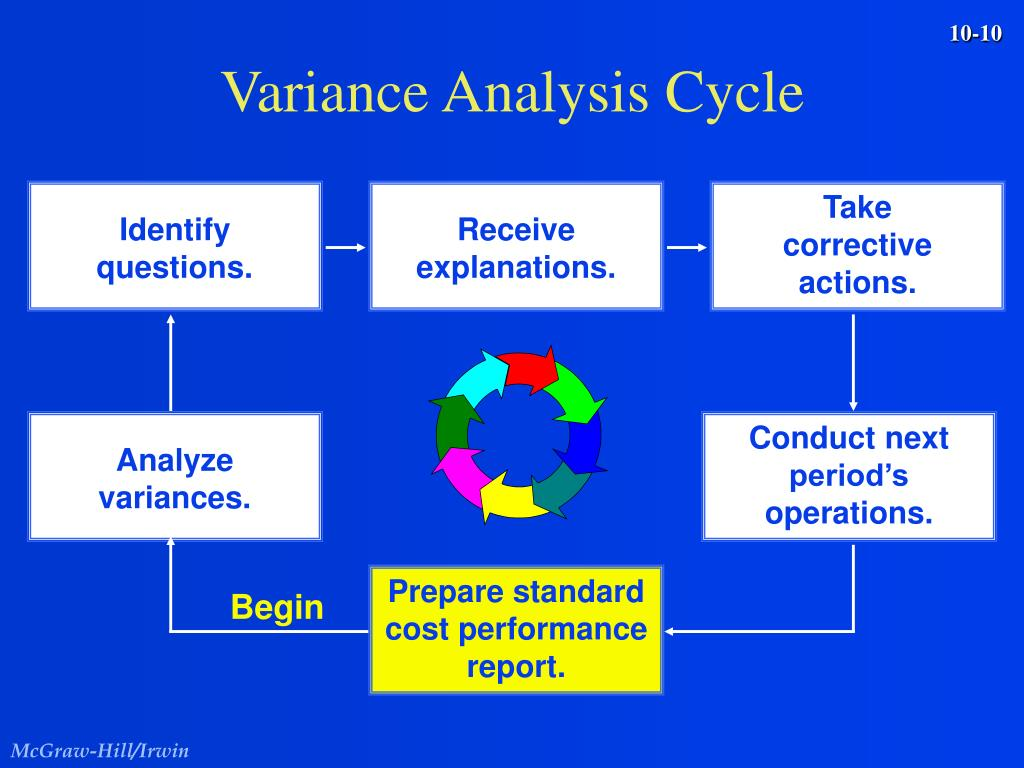 Variance Analysis Cycle