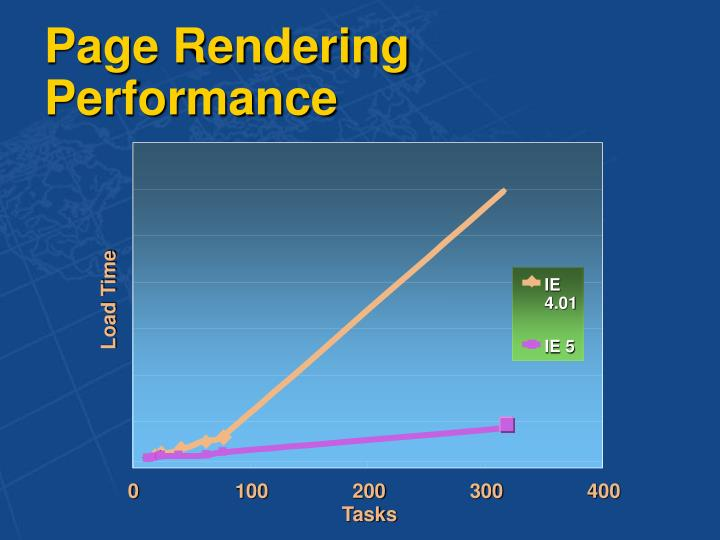 Page Rendering Performance
