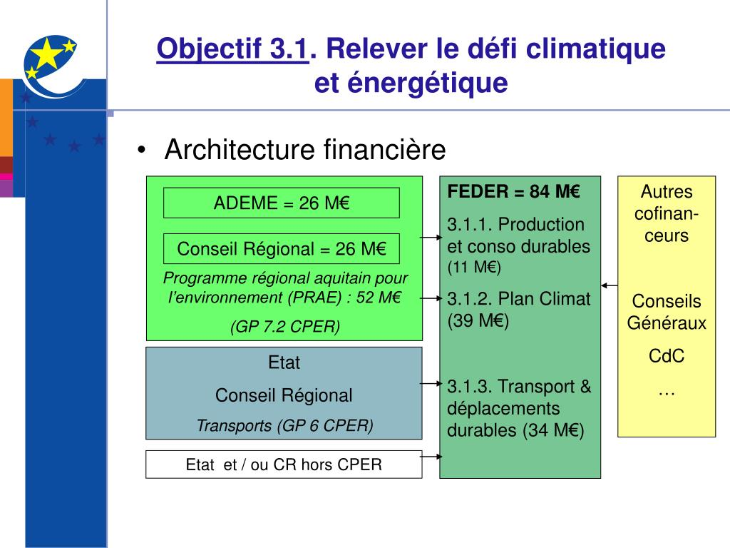 Objectif 3.1