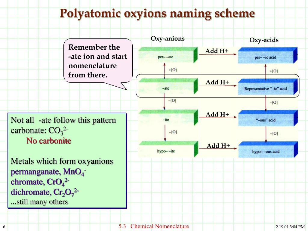 PPT - 5.3 Chemical Nomenclature Naming compounds and