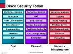 cisco security today