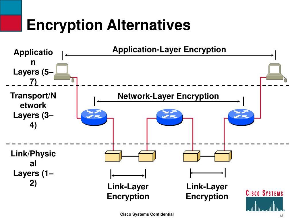 Encryption Alternatives