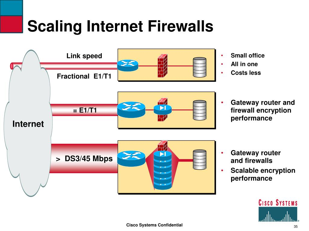Scaling Internet Firewalls