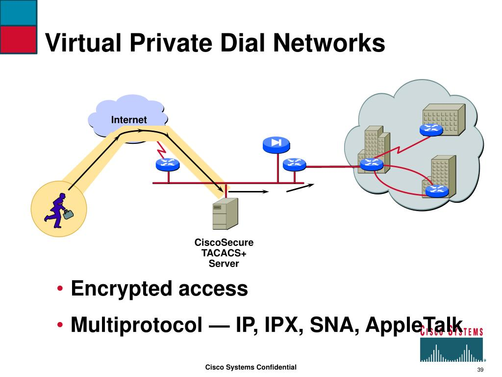 Virtual Private Dial Networks