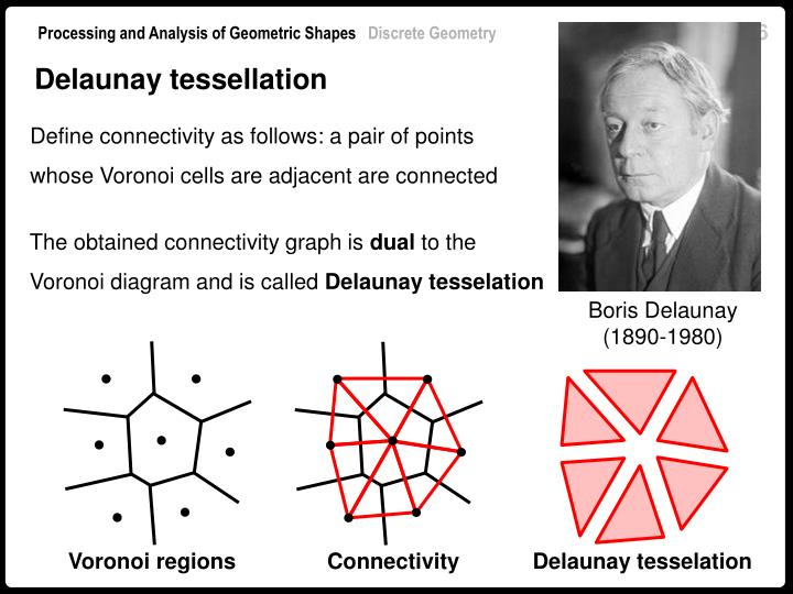 Delaunay tessellation