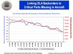 linking dla backorders to critical parts missing in aircraft
