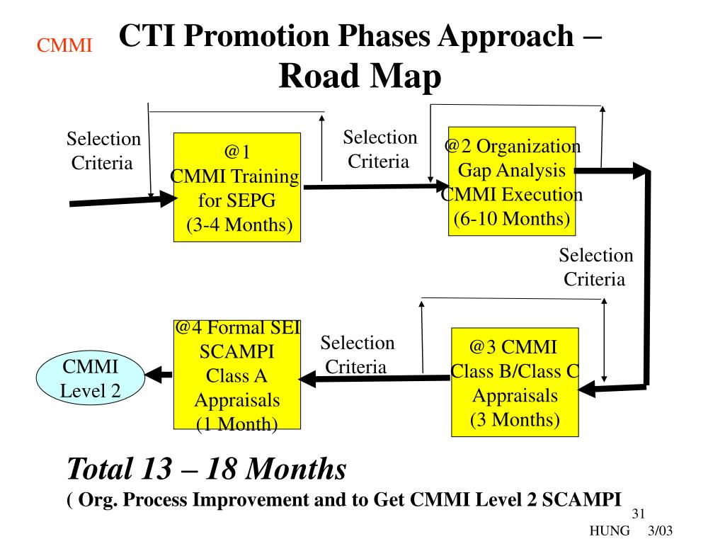 PPT - Why ? Capability Maturity Model Integration (CMMI) Not
