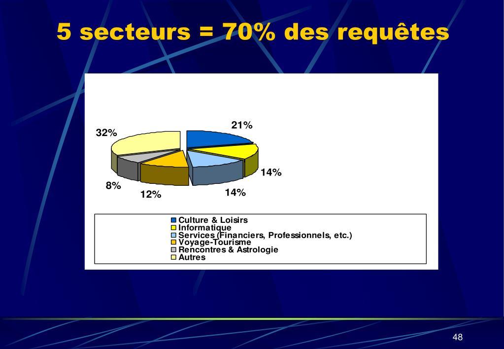 5 secteurs = 70% des requêtes