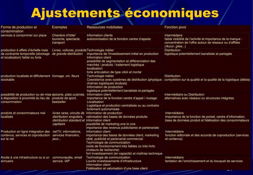 Ajustements économiques