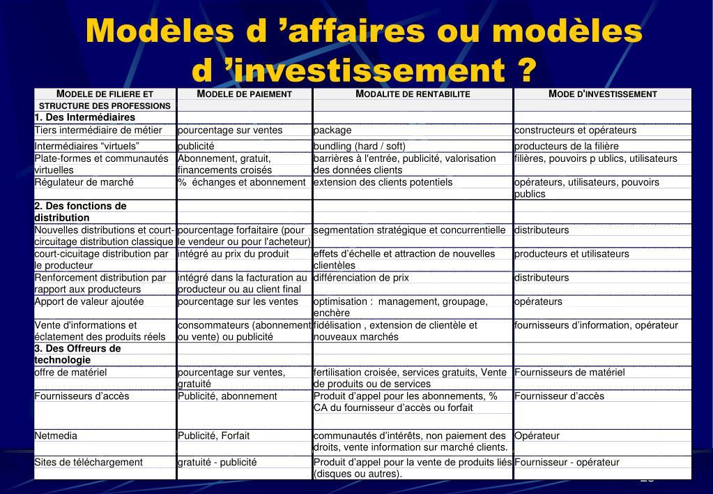 Modèles d'affaires ou modèles d'investissement ?