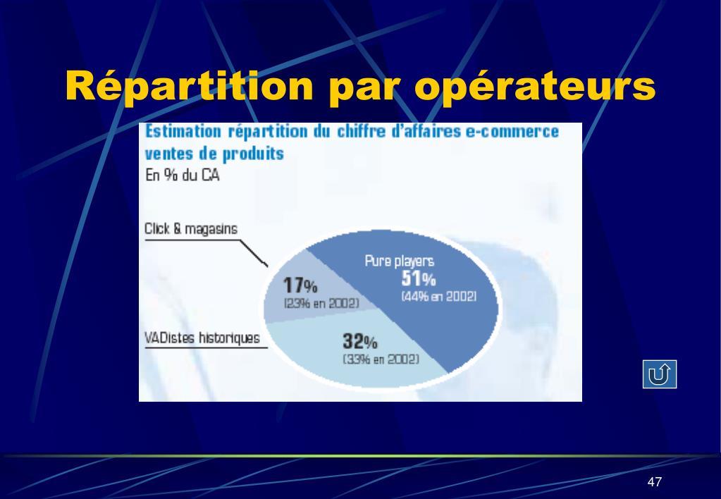 Répartition par opérateurs
