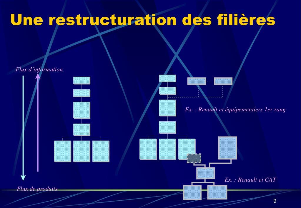 Une restructuration des filières