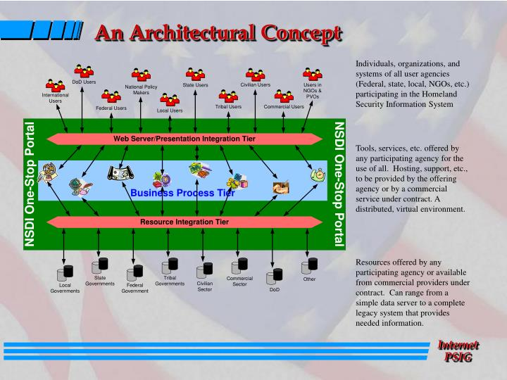 An Architectural Concept