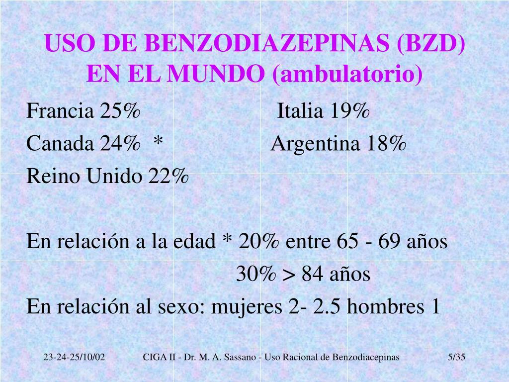 USO DE BENZODIAZEPINAS (BZD) EN EL MUNDO (ambulatorio)