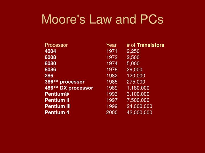 Moore's Law and PCs