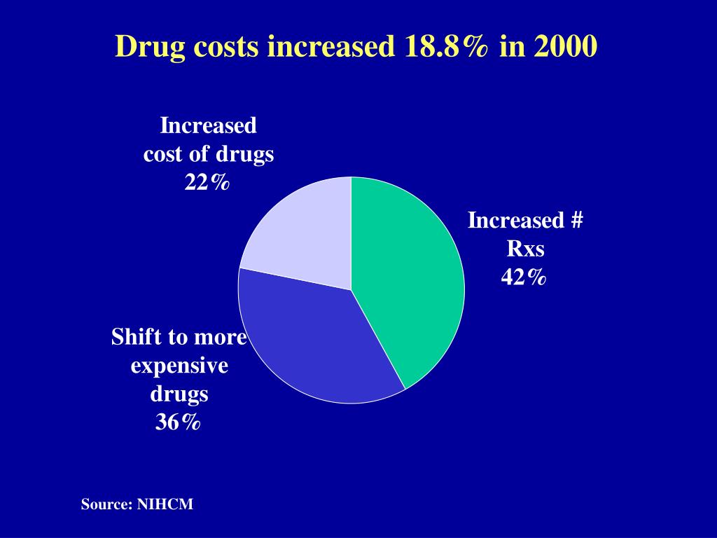 Drug costs increased 18.8% in 2000
