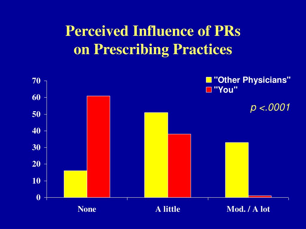 Perceived Influence of PRs