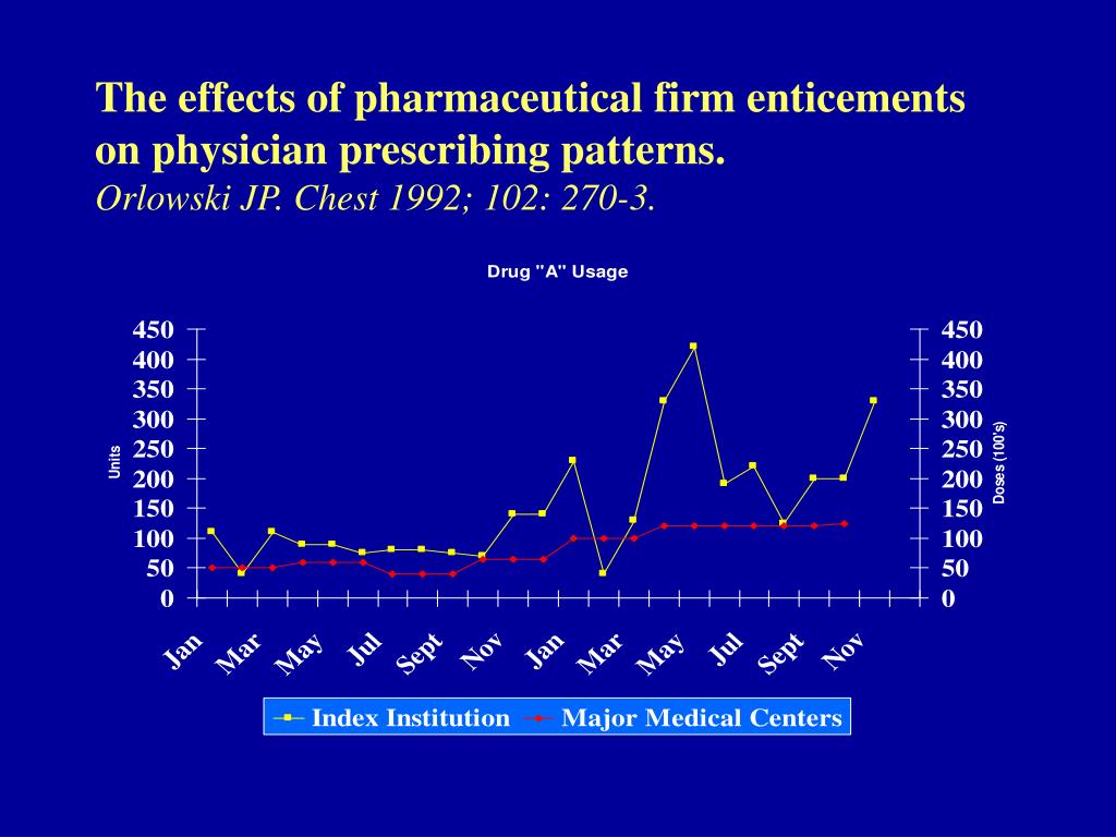 The effects of pharmaceutical firm enticements on physician prescribing patterns.