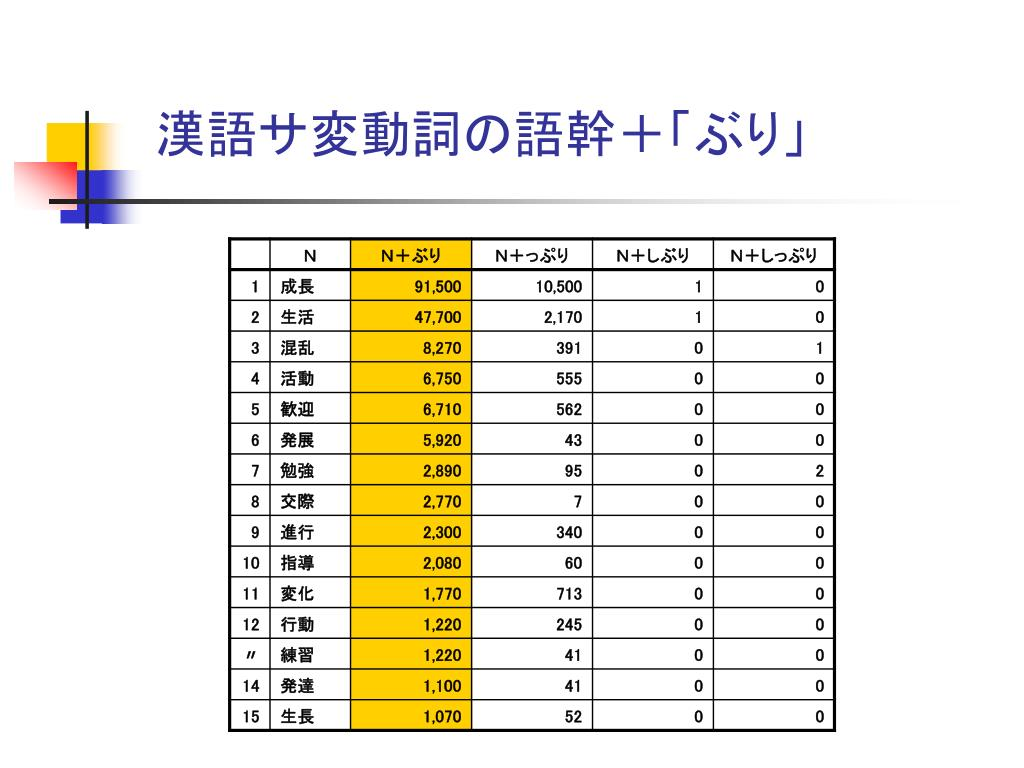 漢語サ変動詞の語幹+「ぶり」