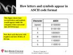 how letters and symbols appear in ascii code format