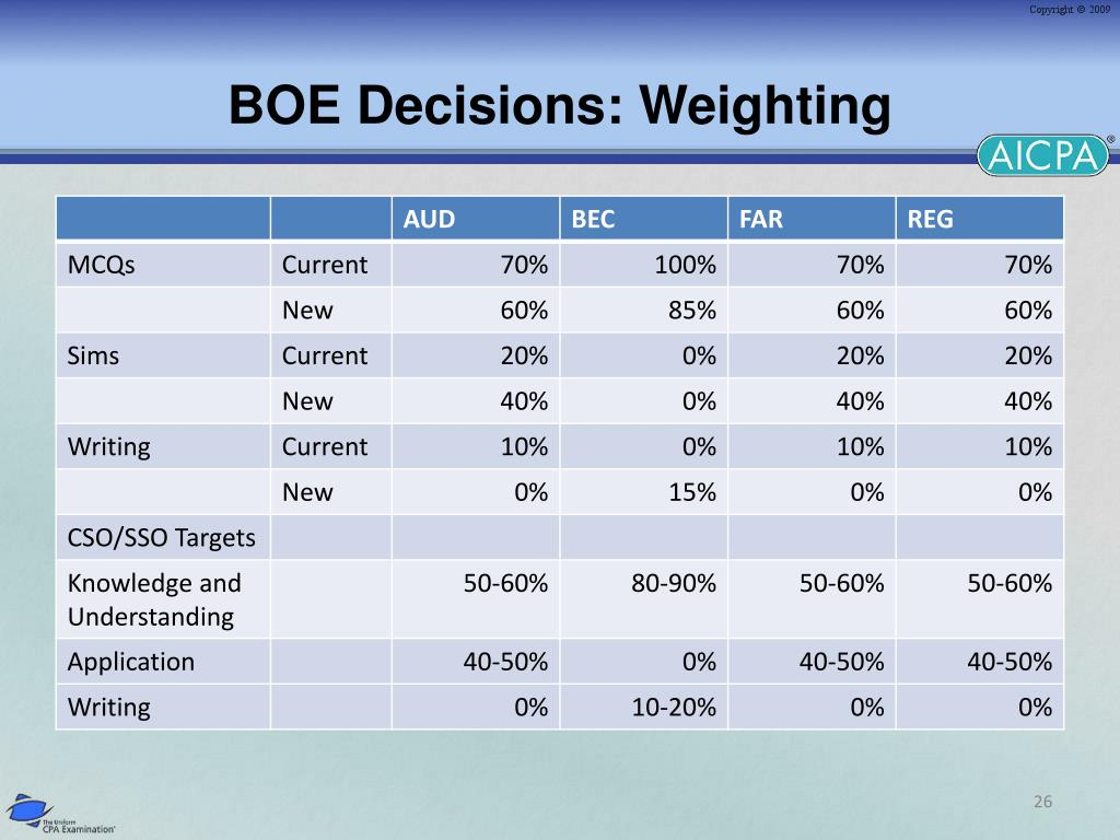 BOE Decisions: Weighting