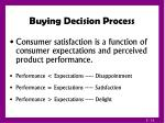 buying decision process19