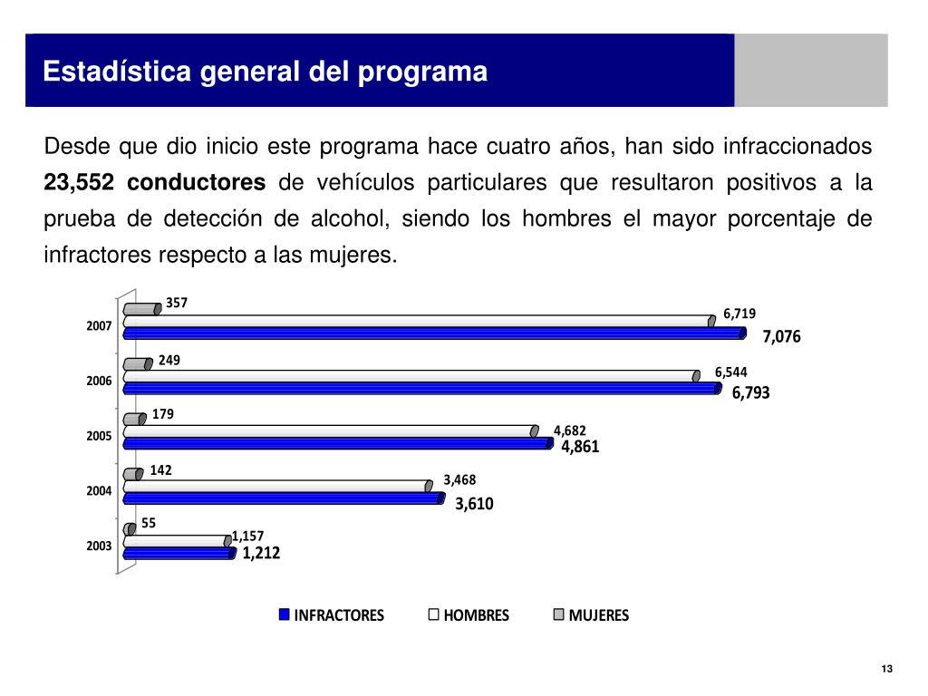 Estadística general del programa
