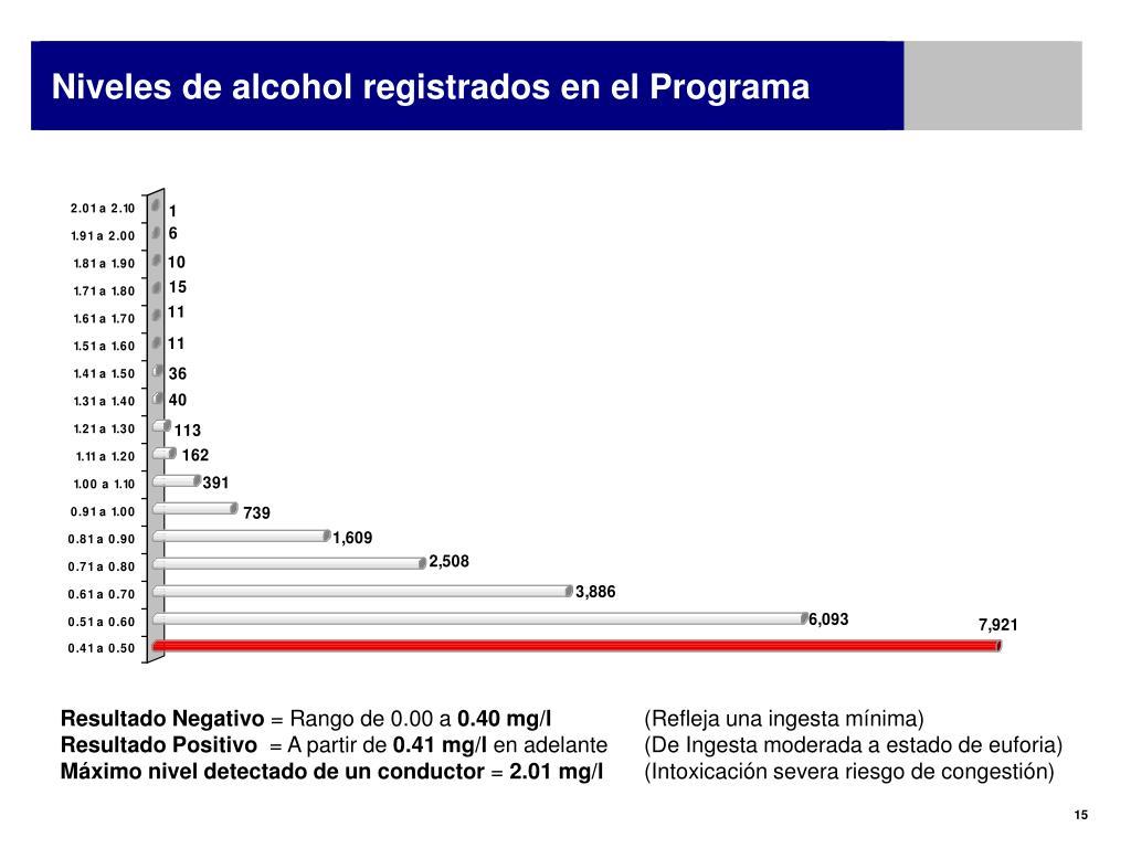 Niveles de alcohol registrados en el Programa