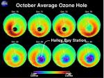 october average ozone hole