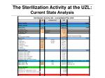 the sterilization activity at the uzl current state analysis
