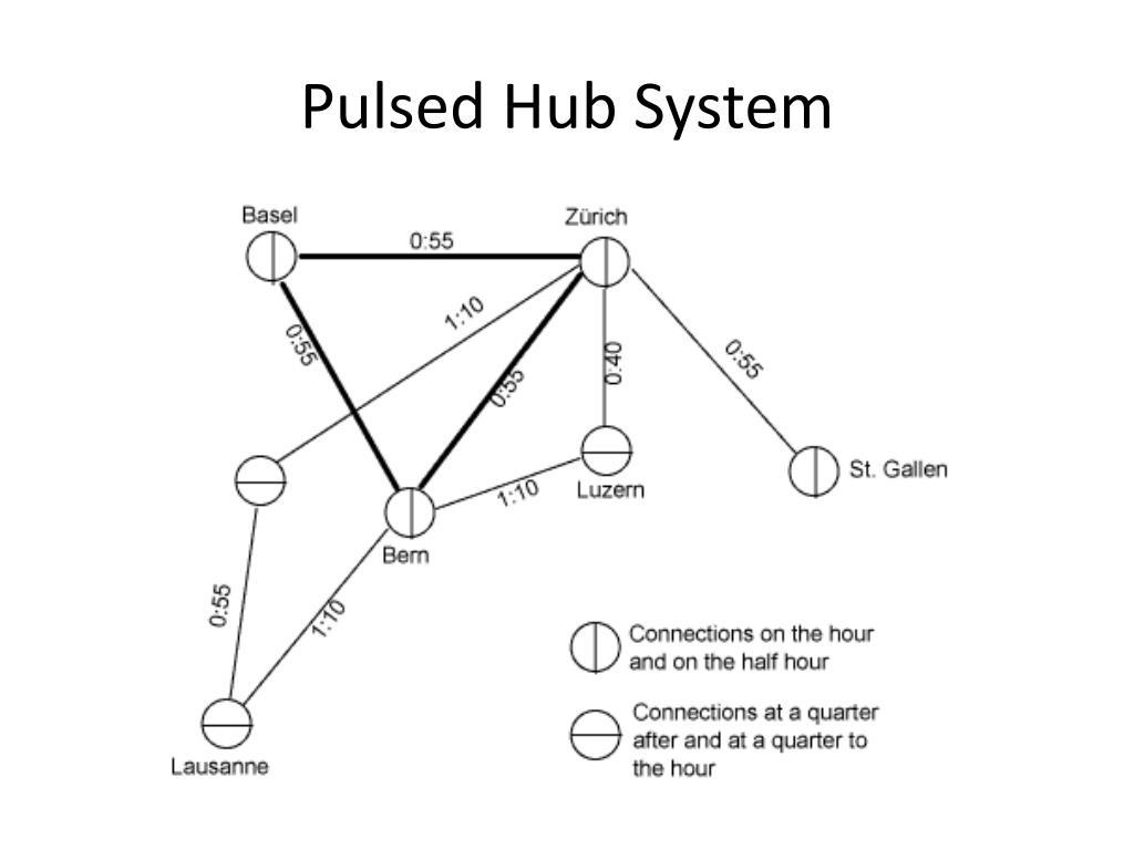 Pulsed Hub System