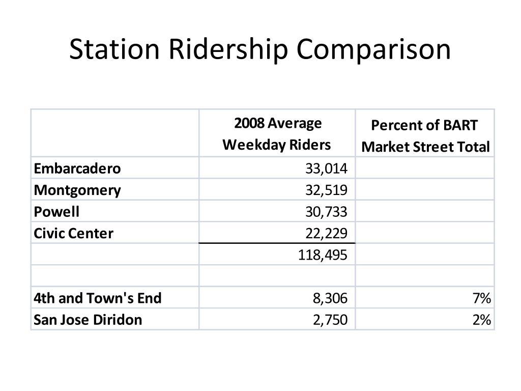 Station Ridership Comparison
