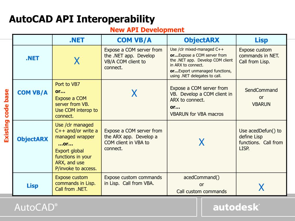 PPT - Introduction to the AutoCAD 2006 Application
