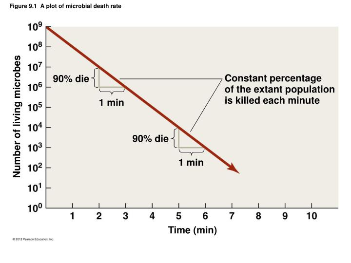 Figure 9 1 a plot of microbial death rate