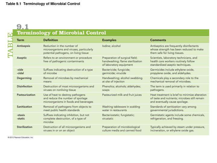 Table 9 1 terminology of microbial control