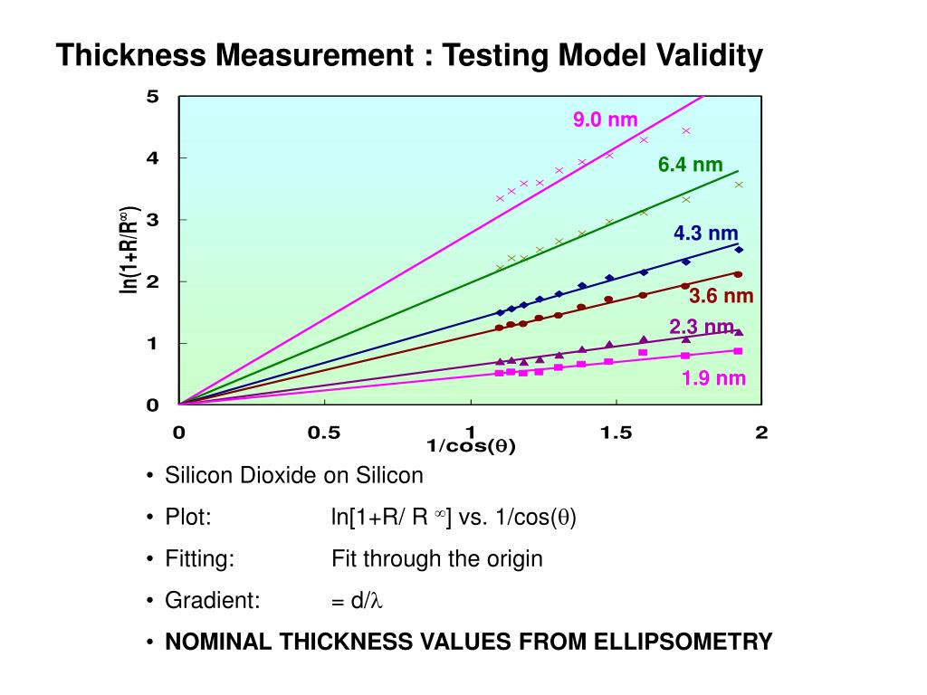 Thickness Measurement : Testing Model Validity