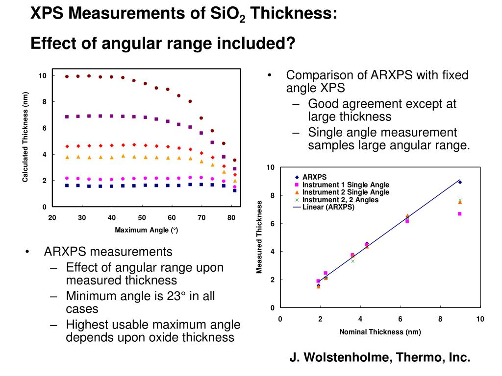 XPS Measurements of SiO