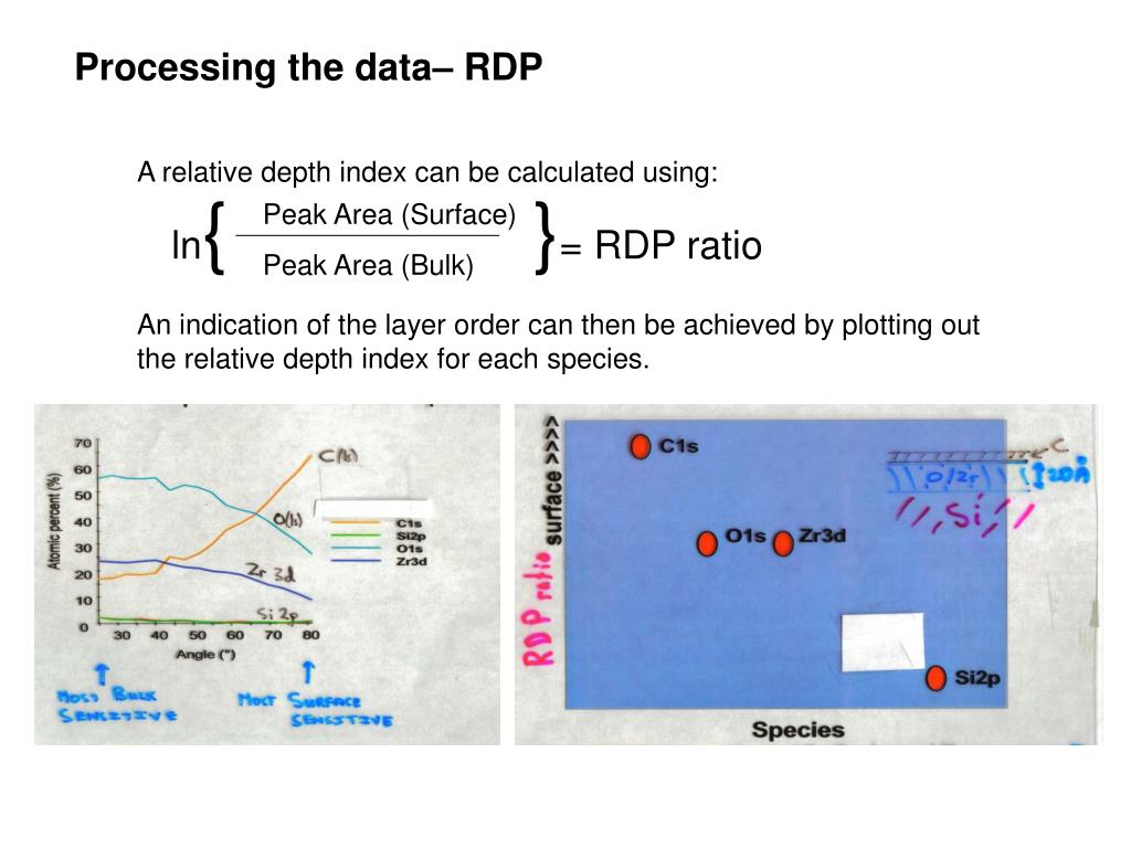 Processing the data– RDP