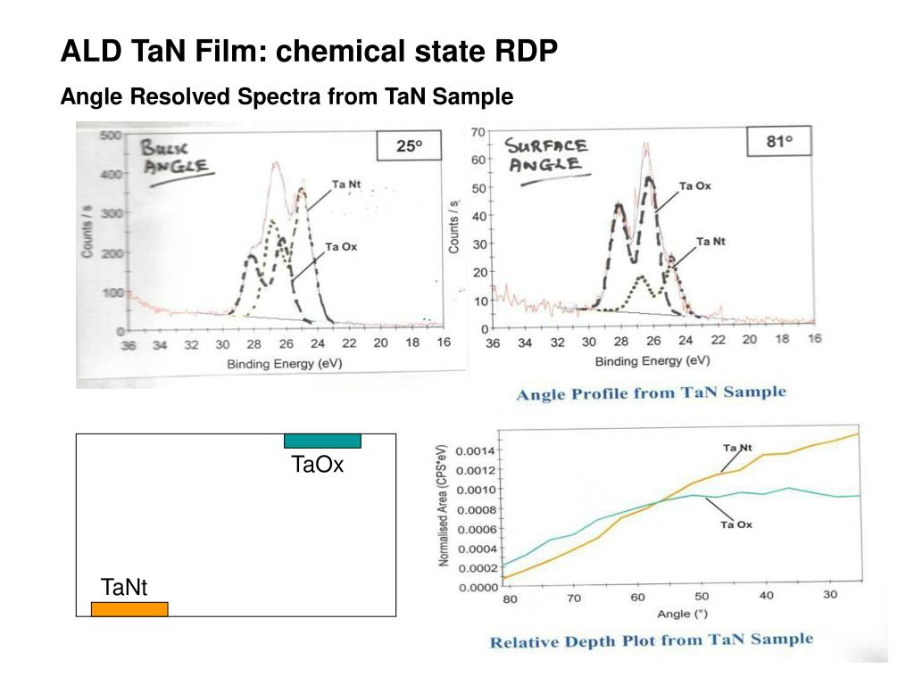 ALD TaN Film: chemical state RDP
