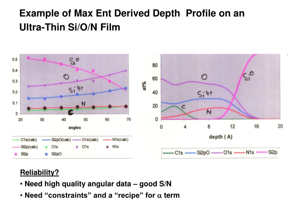 Example of Max Ent Derived Depth  Profile on an Ultra-Thin Si/O/N