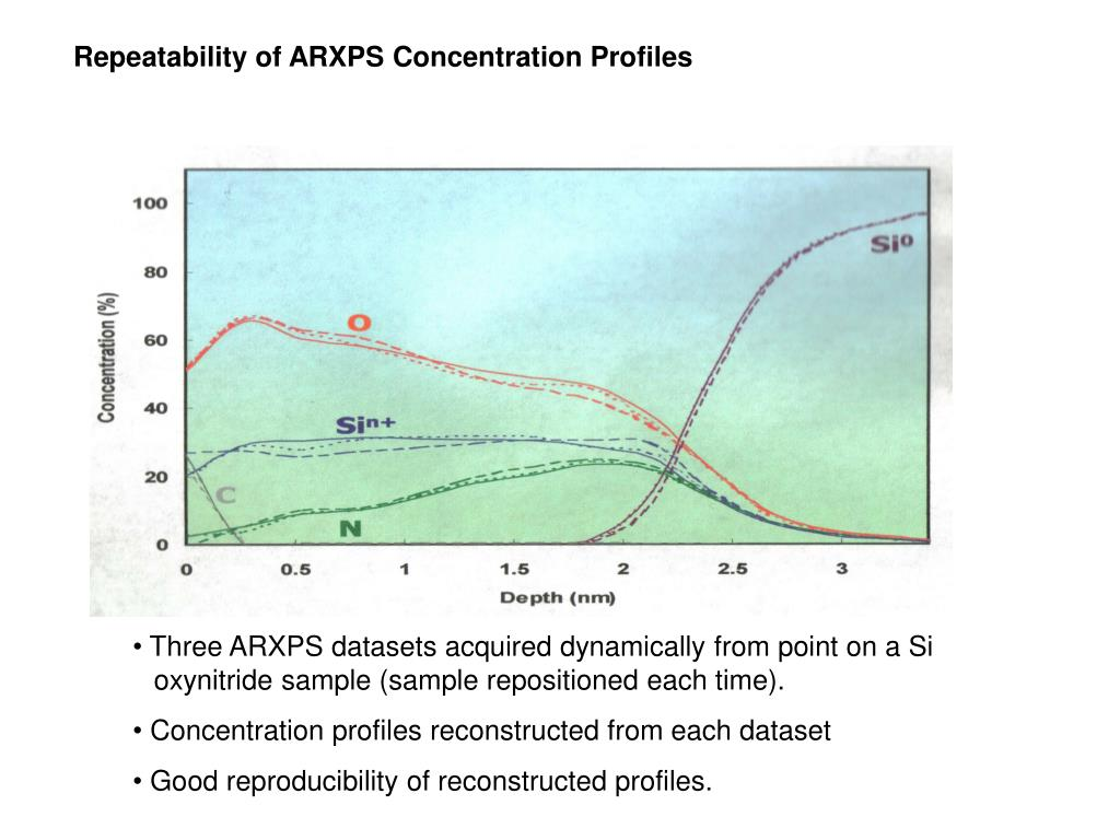 Repeatability of ARXPS Concentration Profiles