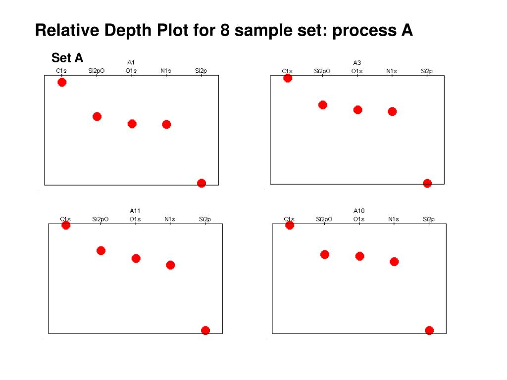 Relative Depth Plot for 8 sample set: process A