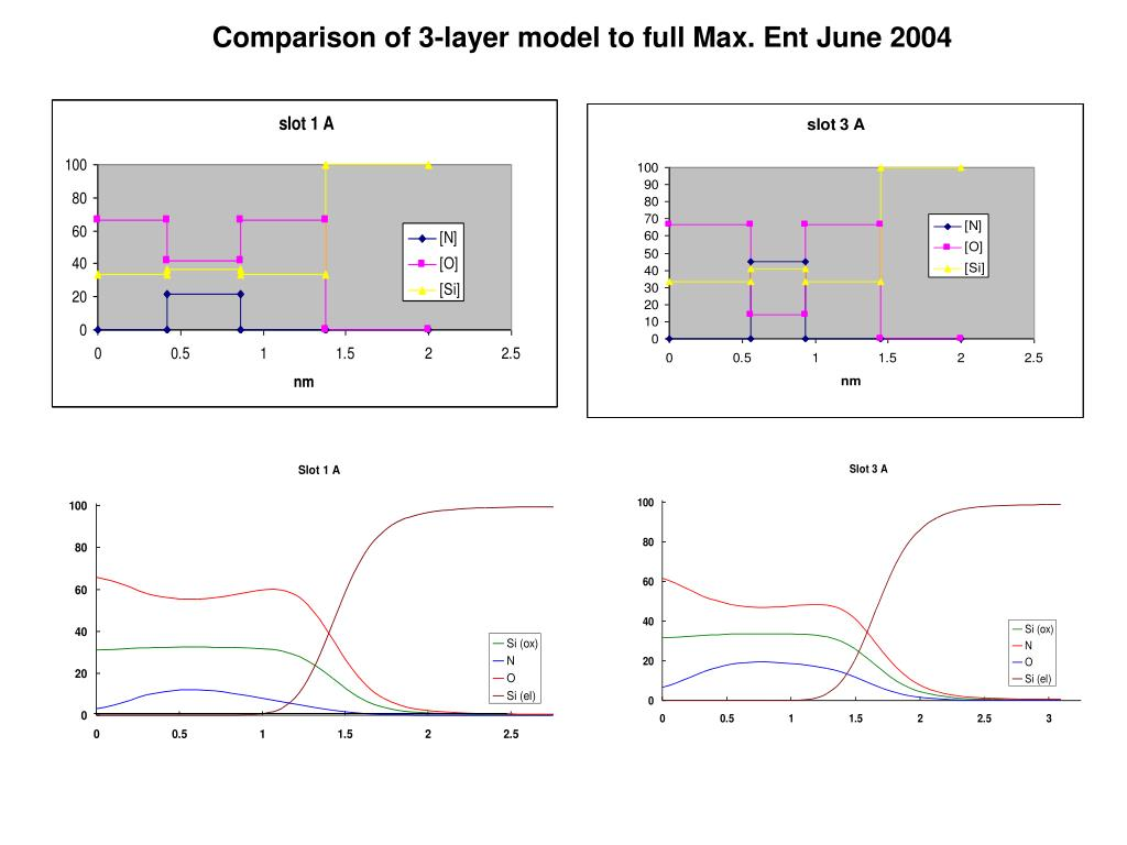 Comparison of 3-layer model to full Max. Ent June 2004