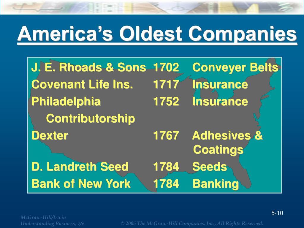 America's Oldest Companies