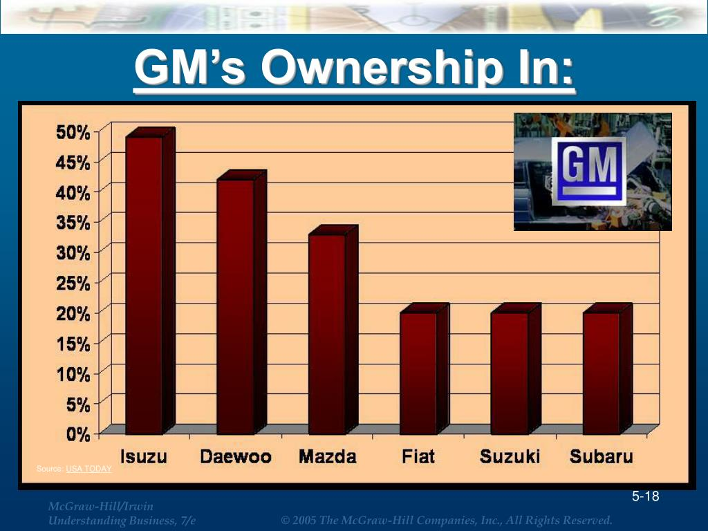 GM's Ownership In: