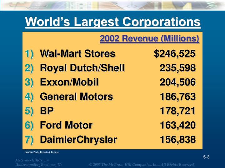 World s largest corporations