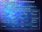 breast cancer and the environment research centers20